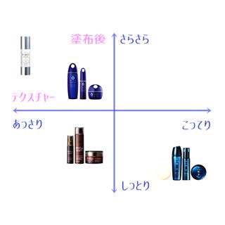 人気のライスパワー化粧品比較