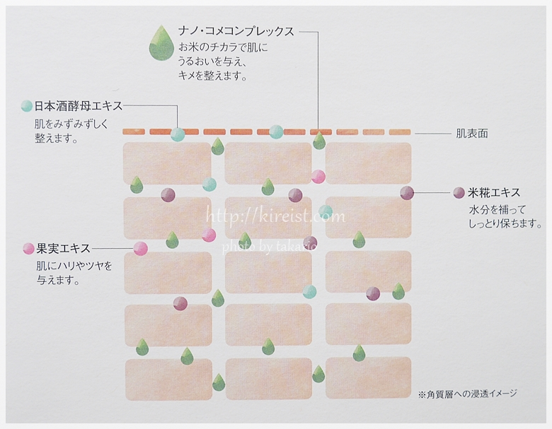 オススメの日本酒化粧水米ぬか美人口コミ